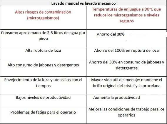lavado mecanico vs manual